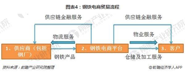 图表4:钢铁电商贸易流程