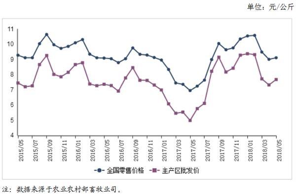 福彩专家预测推荐:2018年5月禽蛋市场价格走势分析:鸡蛋价格小幅上涨