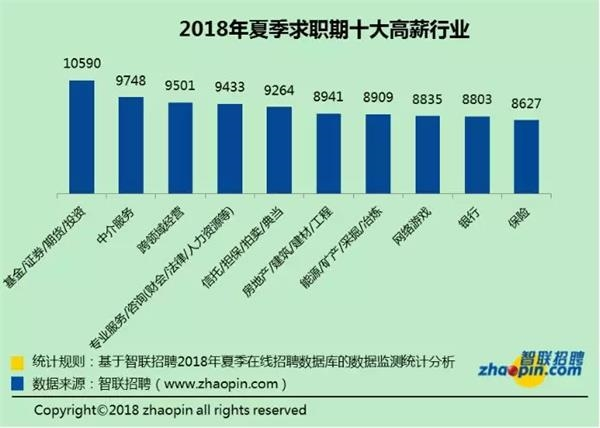 金沙国际全球华人首选:二季度平均工资出炉北京过万_网友:一如既往拖后腿