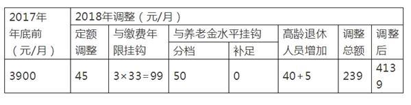 今年调整,王阿姨每月共增加239元,调整之后基本养老金为4139元/月。