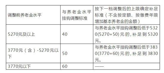 北京市养老金挂钩调整方案。来源:北京市人社局