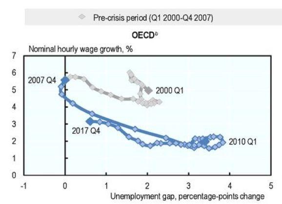 北京28在线预测:多国面临同一个问题:就业率上升了_工资怎么就不涨?