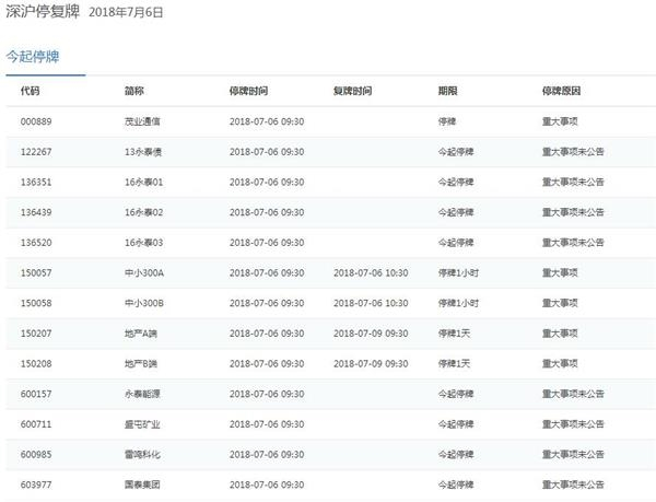 北京快乐8彩票走势图:7月6日停复牌汇总:多公司今起复牌