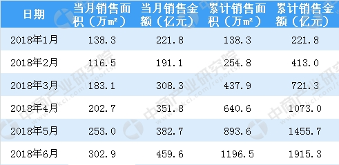 北京快乐8稳赚选一技巧:2018年6月融创中国销售简报:累计销售额逼近2000亿_(附图表)