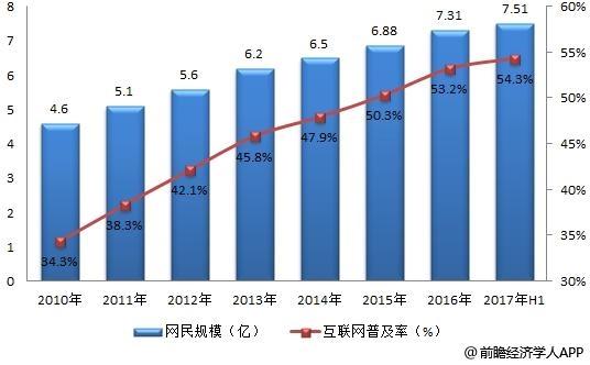 2010-2017年我国网民数量及互联网普及率