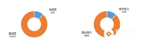 目前为止,新三板总挂牌11223家,创新层939家,基础层10284家;做市转让1255家,集合竞价企业9968家。拟挂牌201家。