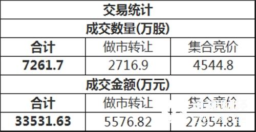 三板做市(899002)今日以830.19点低开后进行调整,最终收报829.77点,全天下跌0.05%,成分股全天成交2967.72万。新三板总成交额3.35亿元。