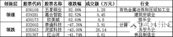 创新层方面,五星铜业暴涨82.86%,领涨创新层个股,嘉合智能、欧美城等涨幅居前;泰通科技、灵狐科技、红山河等跌幅居前。