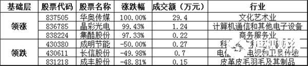 基础层方面,华奥传媒暴涨100.00%,领涨基础层个股,晶彩光电、集酷股份等涨幅居前;成明节能、长信股份、成丰股份等跌幅居前。