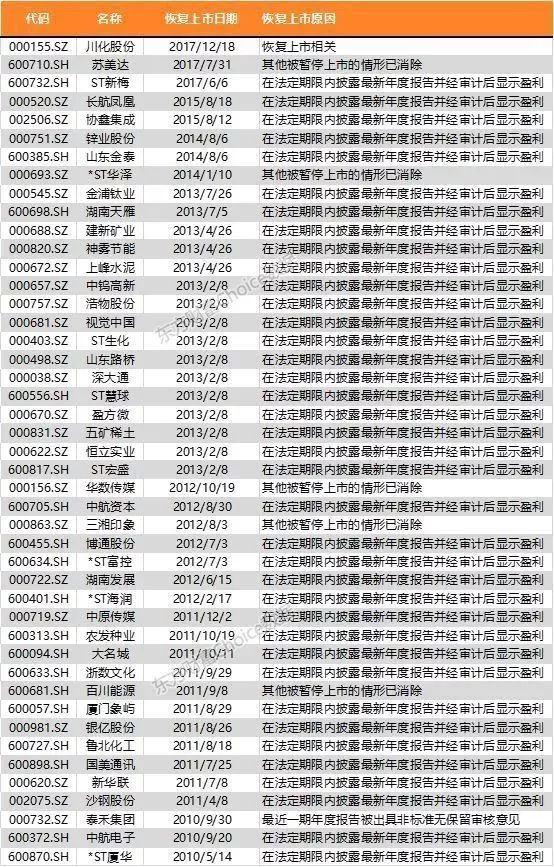 数据来源:东方财富Choice数