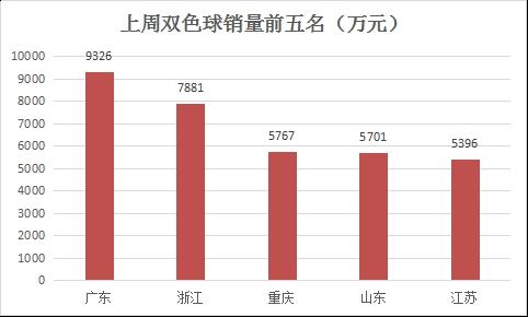 上周双色球销量9.93亿 同比增长2.45%
