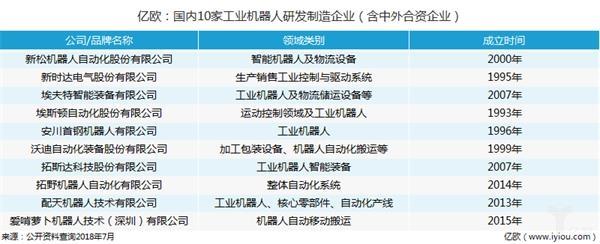 亿欧:国内10家不同领域研发配送机器人企业:国内10家工业机器人研发制造企业(含中外合资)