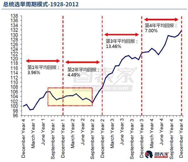 中期选举年,美国股市真的存在季节性疲软吗?-图表家