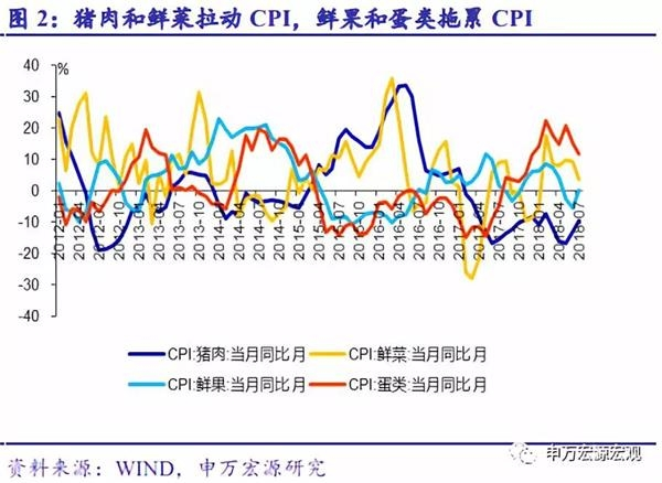 申万宏源:PPI将趋势性回落 全年通胀压力可控