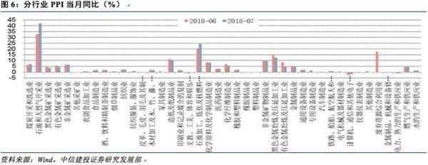 中信建投:猪肉油价拉升CPI、PPI温和回落