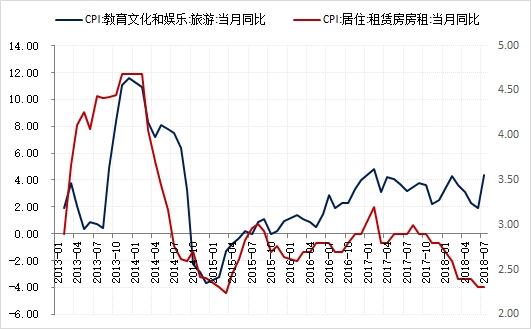 华创证券:旅游与房租拉动CPI超预期 但通胀依然温和