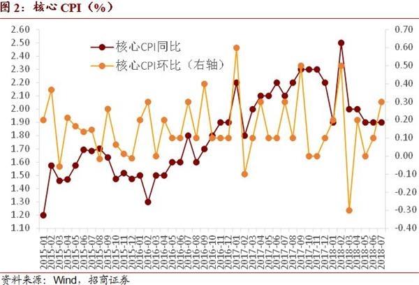 招商证券:CPI同比抬升预计难以持续