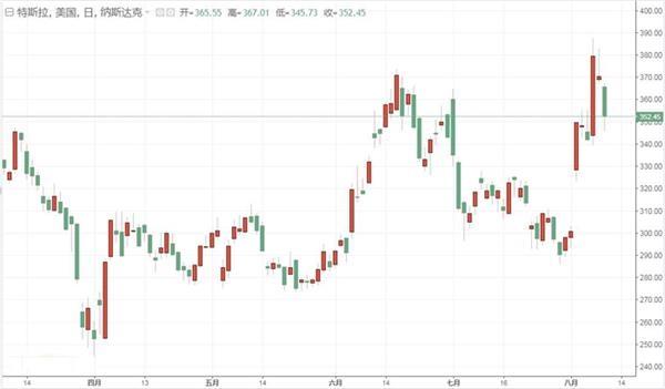 特斯拉股价走势图
