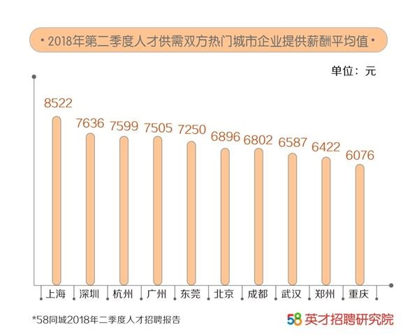 58同城发布二季度人才报告: 年轻白领期望薪资高达9142元