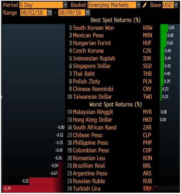 美元重攀逾一年高位!本周汇市最重磅指标今晚出炉