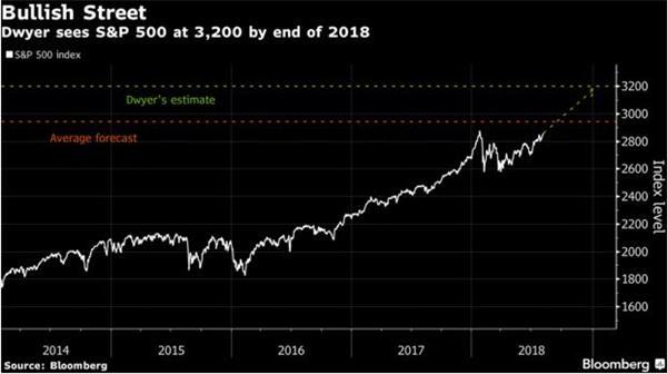 1月历史峰值绝非终点!标普500指数年底有望再涨12%?