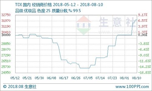 TDI价格持续上涨(8.6-8.10)
