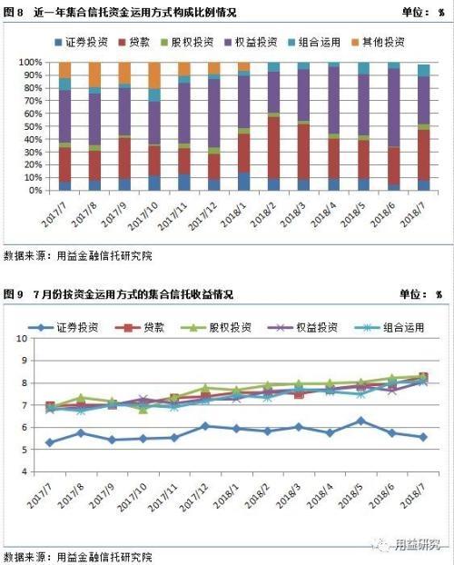 最新干货!集合资金信托产品7月份统计分析