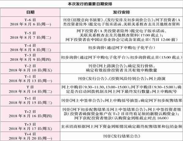 深圳的股票申购代码