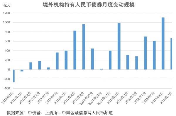 7月境外机构增持人民币债券665.26亿元 连续17个月增持