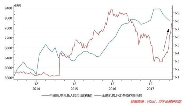 In Theory Domestic Residents Or Enterprises Purchasing Foreign Exchange From Banks May Simply Convert Rmb Deposits Into Us