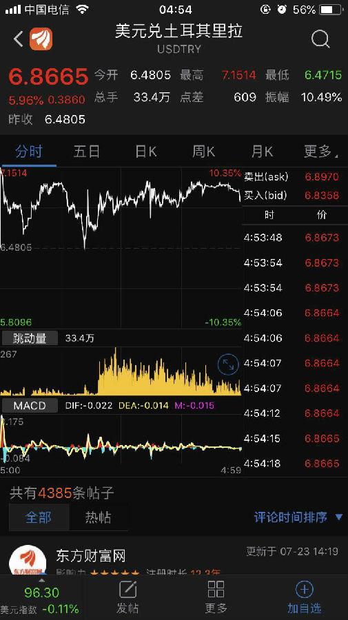 隔夜外盘:欧美股市全线收跌 金价击穿1200美圆创一年半新低