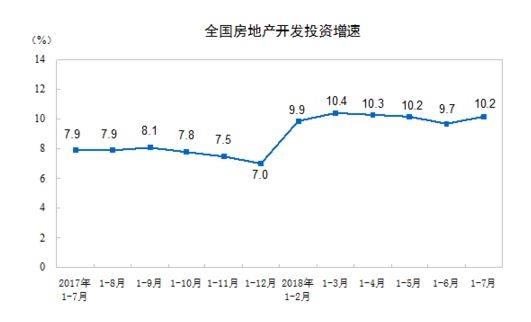 前7月商品房发卖额刷新汗青记载 同比多卖近1万亿元