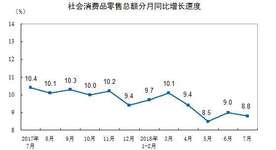 统计局 前7月社会消耗品零卖总额同比增加9.3%