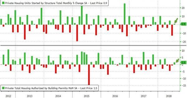 7月美国房屋建筑数据从9个月的低点反弹 数据不及预期
