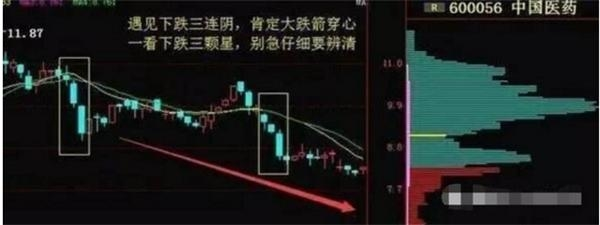 股价持续下跌的四大形态 一旦掌握不再被套!