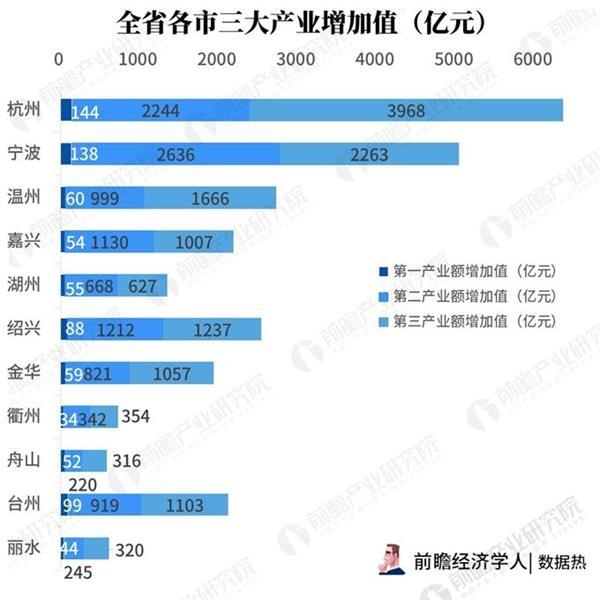 浙江经济总量可抵那二个省_经济管理学院浙江大学