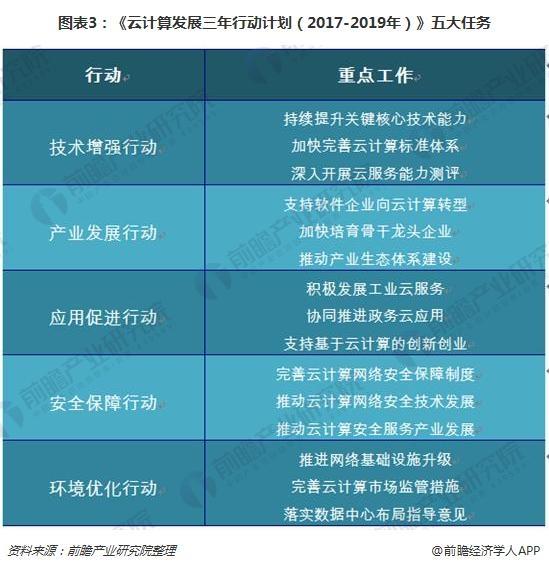 图表3:《云计算发展三年行动计划(2017-2019年)》五大任务