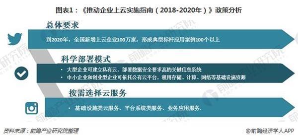 图表1:《推动企业上云实施指南(2018-2020年)》政策分析