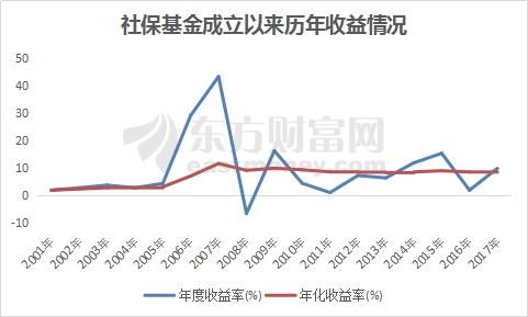 """投资收益率9.68%累计收益破万亿 如此""""牛""""的社保最近买了啥?"""