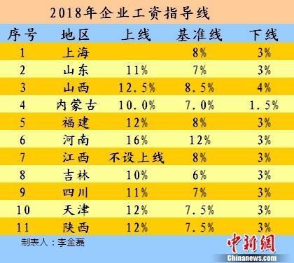 2018年加薪表:11个省能公布多少工资指引?