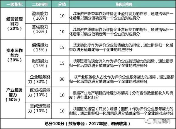 2018中国工业地产开发商50强榜单:招商局蛇口第二名(完整榜单)