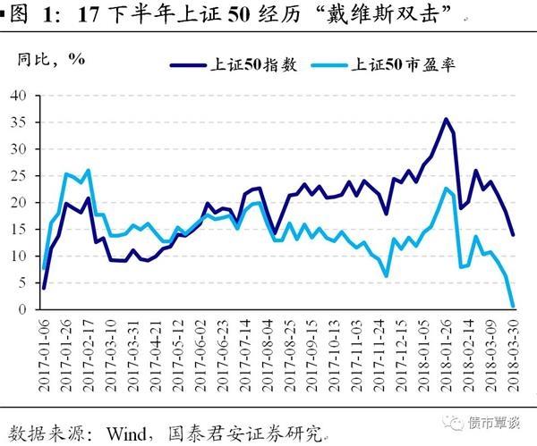 国泰君安:现在的股市是年初的债市
