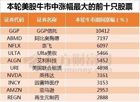 美股迎史上最长牛市 QDII霸屏基金业绩榜
