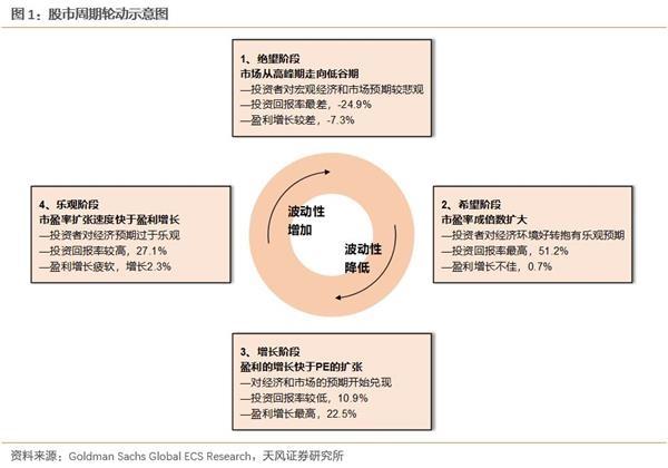TF证券徐彪:a股正处于第五周期的绝望阶段