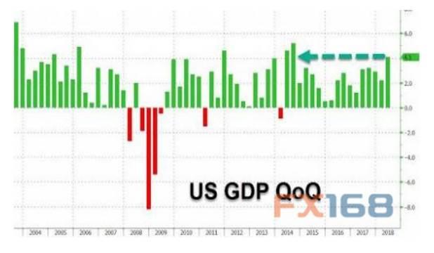 美国7月gdp_美国gdp构成比例图