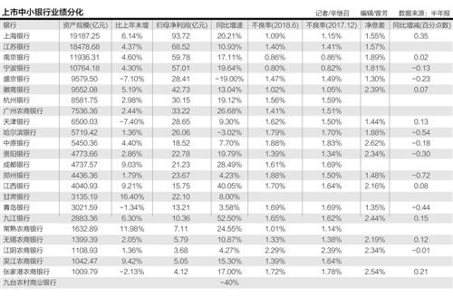 中小银行增长乏力:四家缩表 部分城商行、农商行全靠投资撑业绩