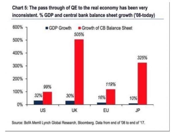 货币刺激究竟有没有效果?德银一张图告诉你