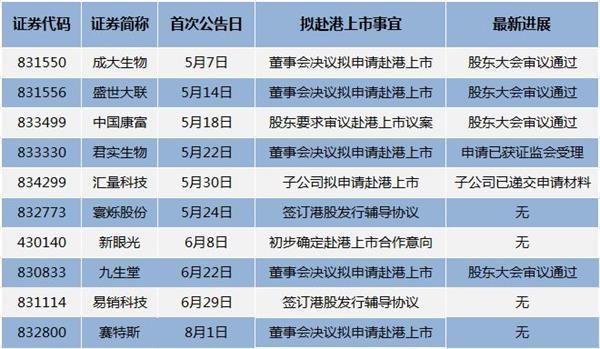 新三板賽特斯轉戰港股 擬赴港上市公司已達10家