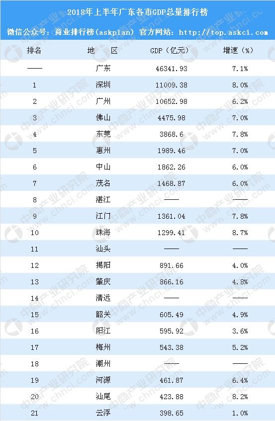 2018年广东gdp_2018年上半年广东各市GDP排行榜:韶关经济反超阳江附榜单