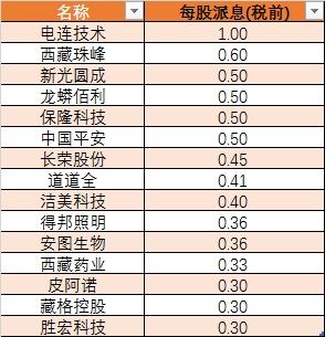 2017年中报高分红公司